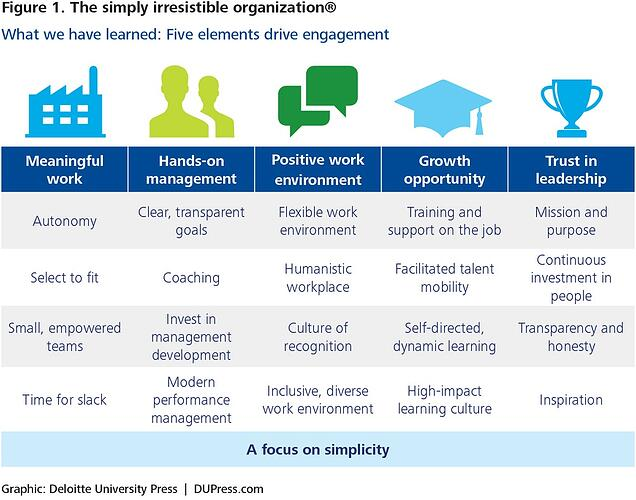 There are five elements of an irresistible organization that lead to employee engagement.