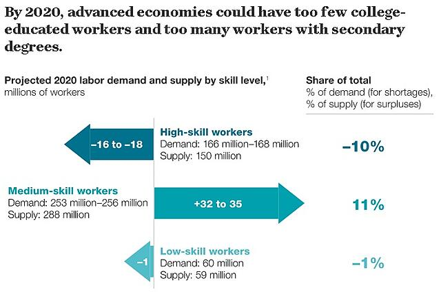 Source: http://www.mckinsey.com/global-themes/employment-and-growth/talent-tensions-ahead-a-ceo-briefing